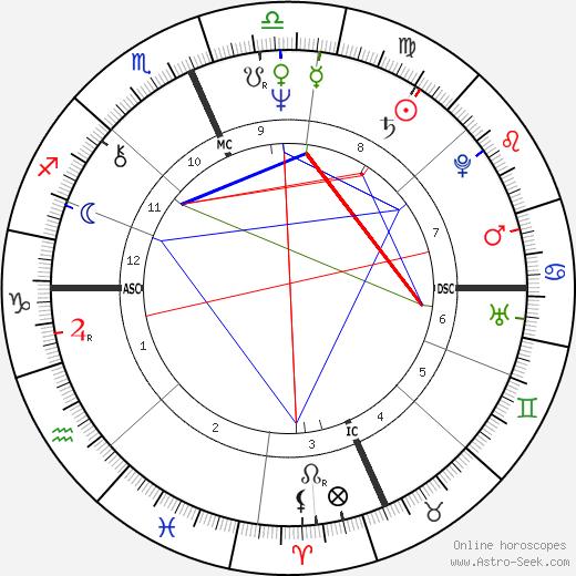 Ричард Гир Richard Gere день рождения гороскоп, Richard Gere Натальная карта онлайн