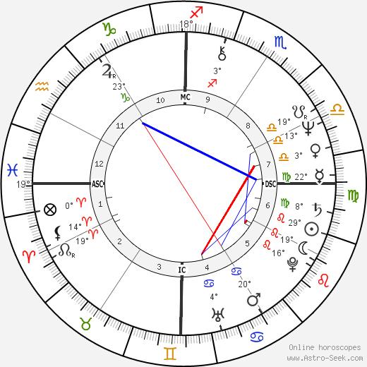 Rick Springfield birth chart, biography, wikipedia 2019, 2020