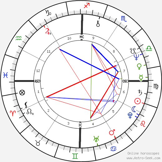 Rick Springfield astro natal birth chart, Rick Springfield horoscope, astrology