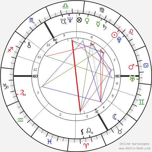 Rolf Knie день рождения гороскоп, Rolf Knie Натальная карта онлайн