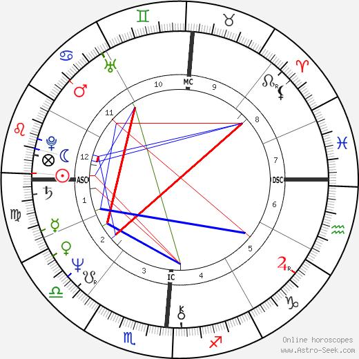 Шелли Лонг Shelley Long день рождения гороскоп, Shelley Long Натальная карта онлайн