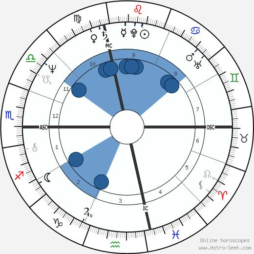 Thomas Birmingham wikipedia, horoscope, astrology, instagram