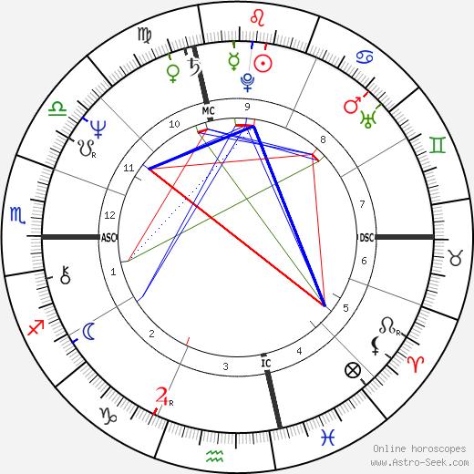 Thomas Birmingham birth chart, Thomas Birmingham astro natal horoscope, astrology