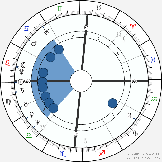 Vicky Leandros wikipedia, horoscope, astrology, instagram