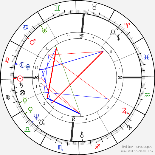Вики Леандрос Vicky Leandros день рождения гороскоп, Vicky Leandros Натальная карта онлайн