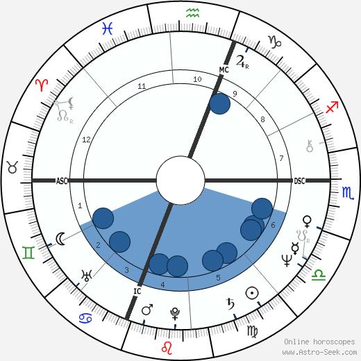 Anthony Clemente wikipedia, horoscope, astrology, instagram