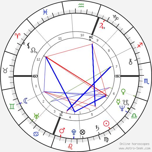 Anthony Clemente день рождения гороскоп, Anthony Clemente Натальная карта онлайн