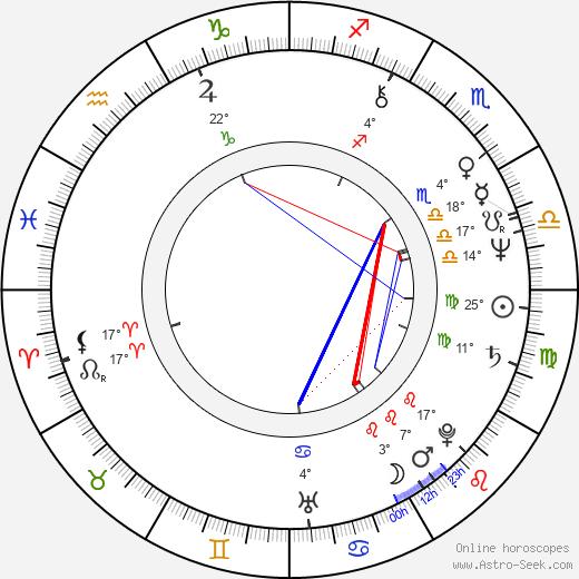 Beth Grant birth chart, biography, wikipedia 2019, 2020