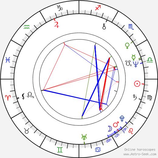 Beth Grant astro natal birth chart, Beth Grant horoscope, astrology