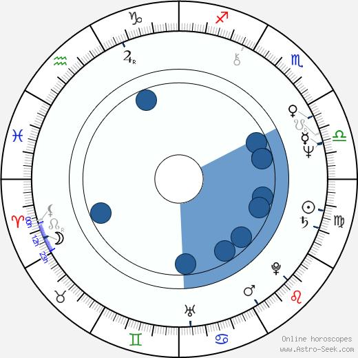 Bill O'Reilly wikipedia, horoscope, astrology, instagram