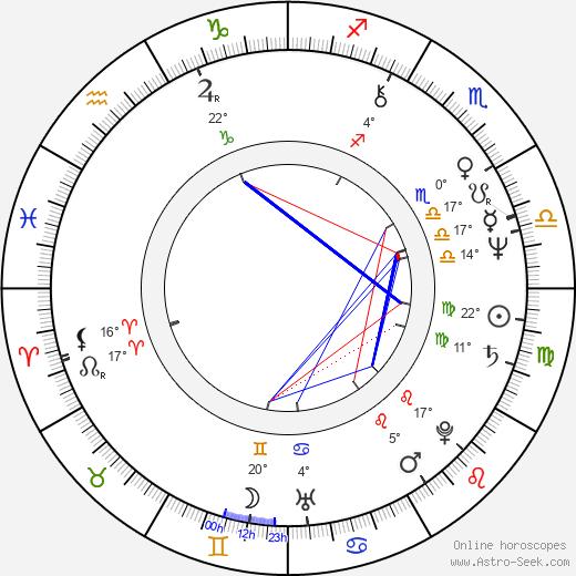 Boris Corevski birth chart, biography, wikipedia 2020, 2021