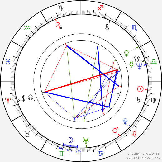 Boris Corevski birth chart, Boris Corevski astro natal horoscope, astrology