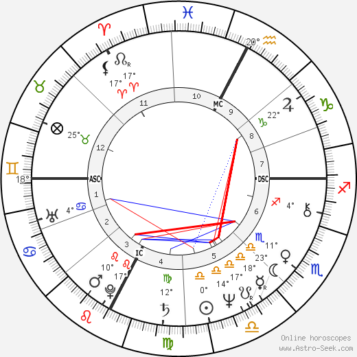 Brian Clark birth chart, biography, wikipedia 2018, 2019