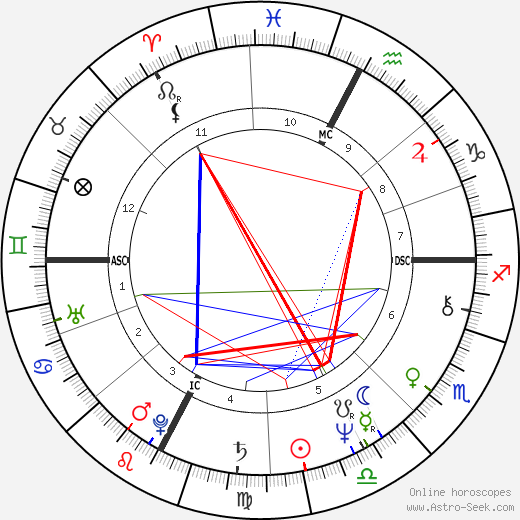 Brian Clark astro natal birth chart, Brian Clark horoscope, astrology