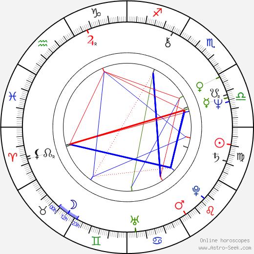 Burghart Klaußner birth chart, Burghart Klaußner astro natal horoscope, astrology