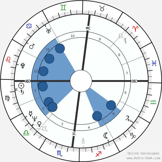 Catherine Guy-Quint wikipedia, horoscope, astrology, instagram