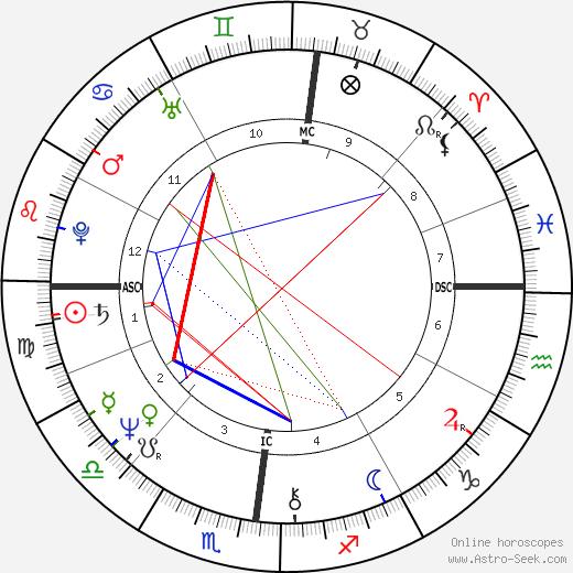 Catherine Guy-Quint день рождения гороскоп, Catherine Guy-Quint Натальная карта онлайн