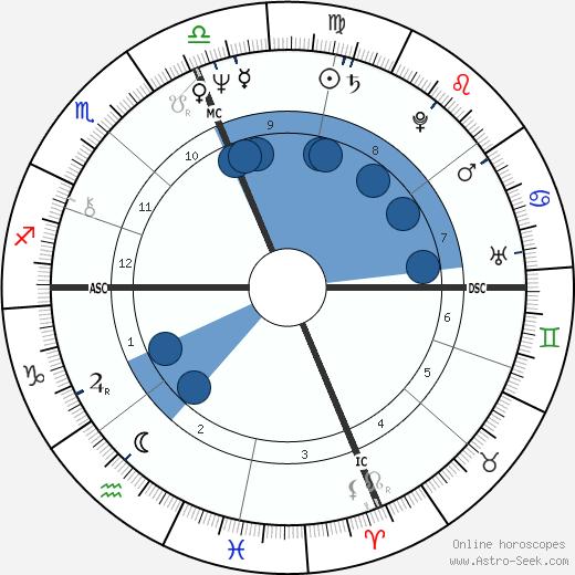 David Zubik wikipedia, horoscope, astrology, instagram