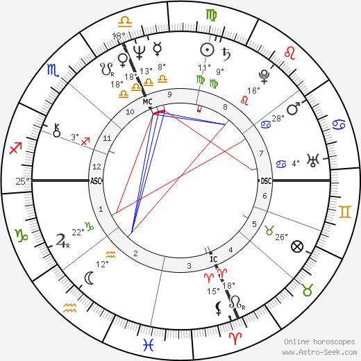 David Zubik birth chart, biography, wikipedia 2018, 2019