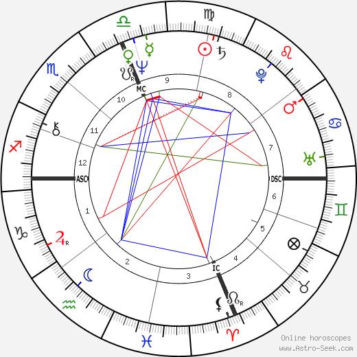 David Zubik astro natal birth chart, David Zubik horoscope, astrology