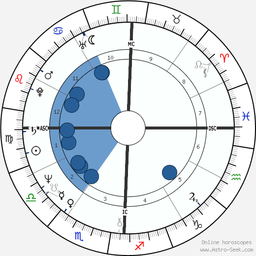 Ed Begley Jr. horoscope, astrology, sign, zodiac, date of birth, instagram
