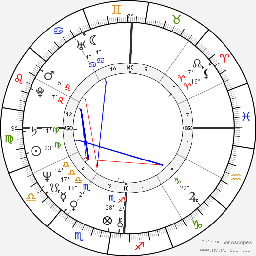 Ed Begley Jr. birth chart, biography, wikipedia 2018, 2019