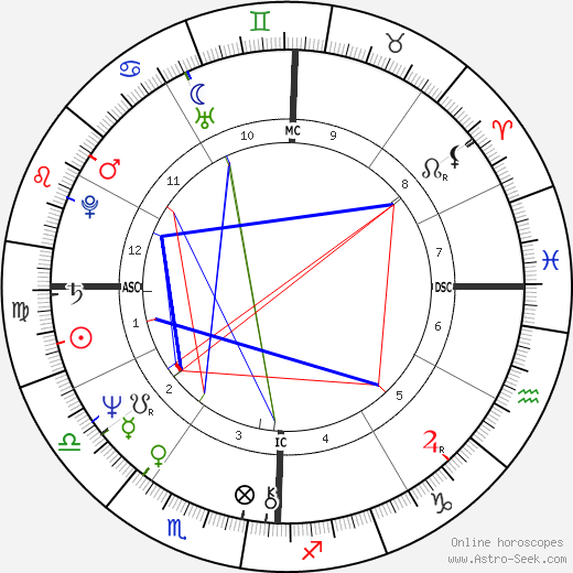 Ed Begley Jr. astro natal birth chart, Ed Begley Jr. horoscope, astrology