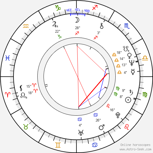 Elena Albu birth chart, biography, wikipedia 2019, 2020
