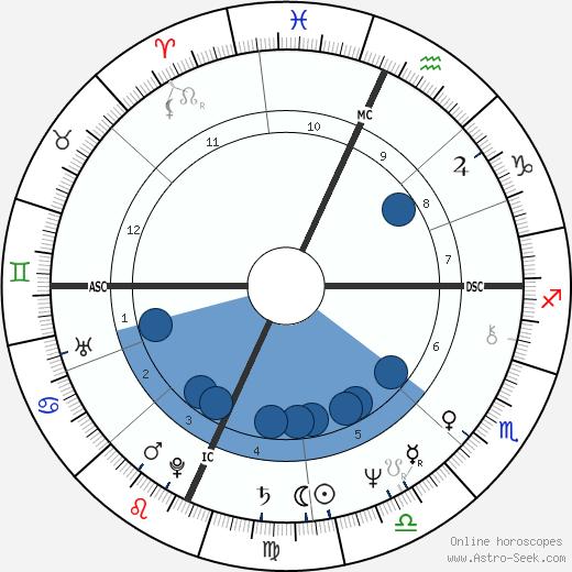 Ellen V. Futter wikipedia, horoscope, astrology, instagram