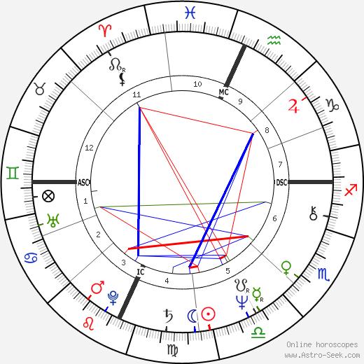 Ellen V. Futter день рождения гороскоп, Ellen V. Futter Натальная карта онлайн