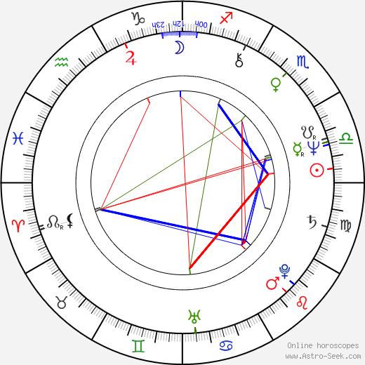 Eloy Casados birth chart, Eloy Casados astro natal horoscope, astrology