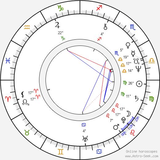 Ernie Sabella tema natale, biography, Biografia da Wikipedia 2020, 2021
