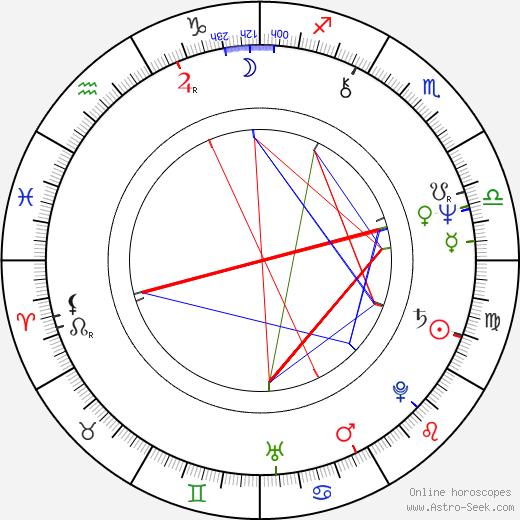 Fidelito Castro tema natale, oroscopo, Fidelito Castro oroscopi gratuiti, astrologia