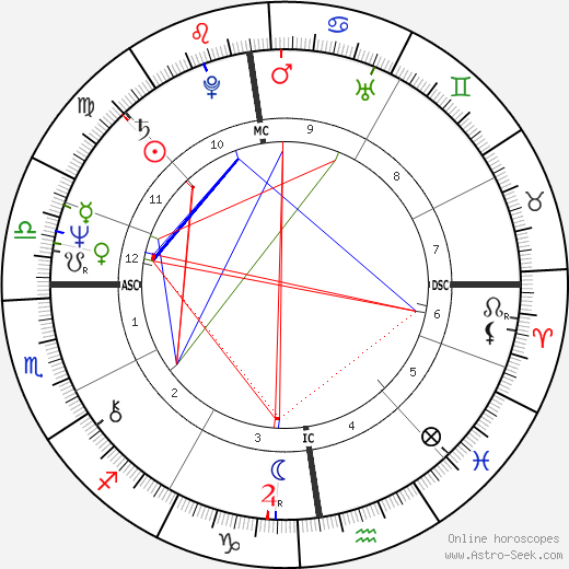 Gilles Béhat birth chart, Gilles Béhat astro natal horoscope, astrology