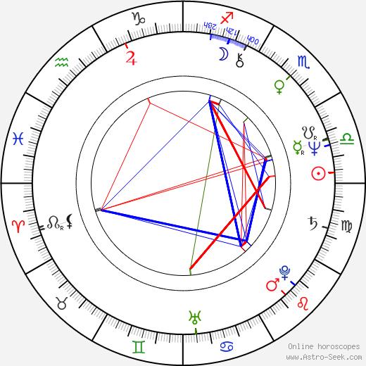 Helmut Berger birth chart, Helmut Berger astro natal horoscope, astrology