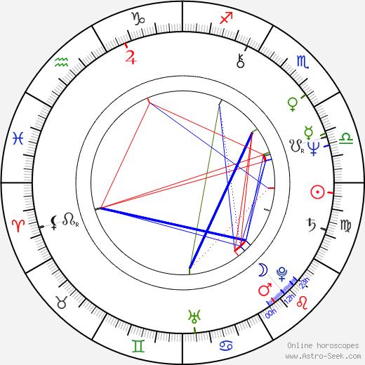 Iren Azer tema natale, oroscopo, Iren Azer oroscopi gratuiti, astrologia