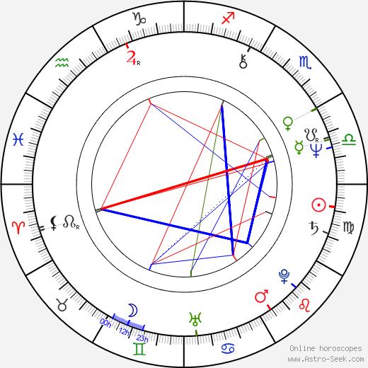 James Dearden birth chart, James Dearden astro natal horoscope, astrology
