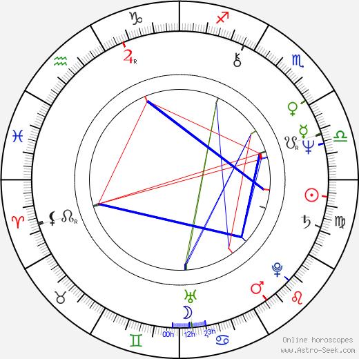 Janusz Rewiński birth chart, Janusz Rewiński astro natal horoscope, astrology