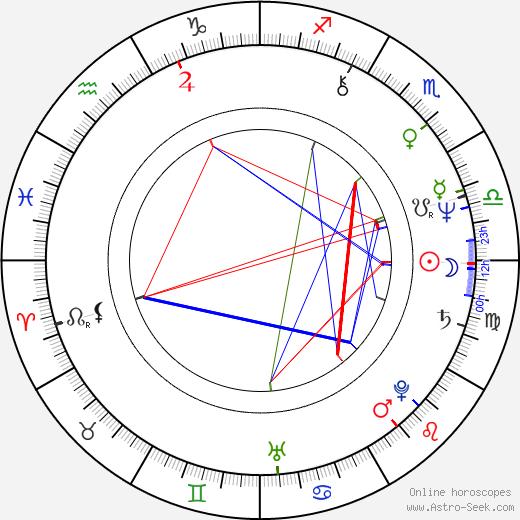 Jerzy Slonka birth chart, Jerzy Slonka astro natal horoscope, astrology