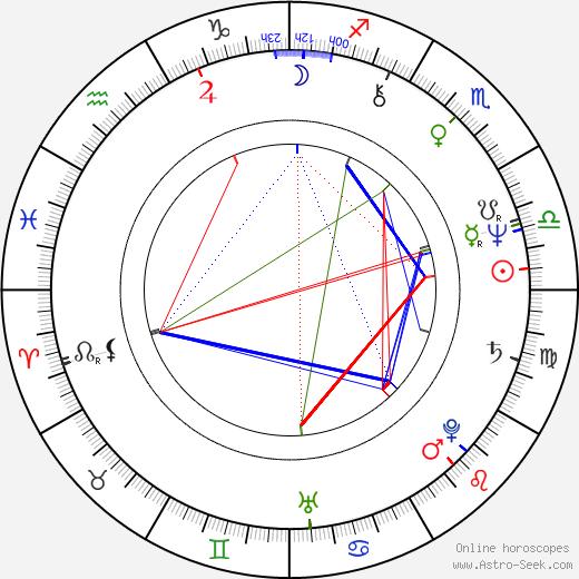 Jim Henshaw birth chart, Jim Henshaw astro natal horoscope, astrology