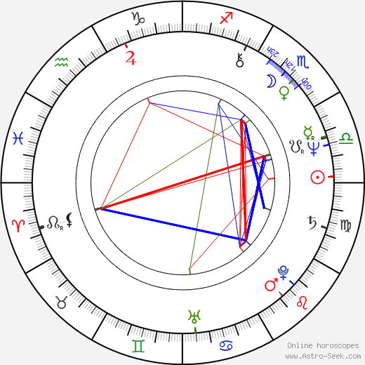 Jim Moody birth chart, Jim Moody astro natal horoscope, astrology