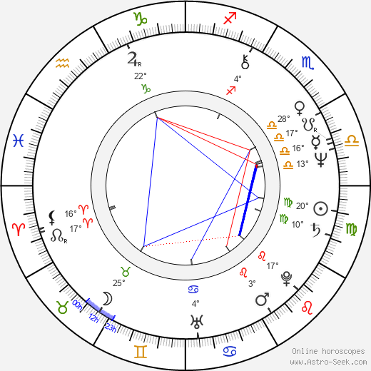 Jo Baier birth chart, biography, wikipedia 2019, 2020