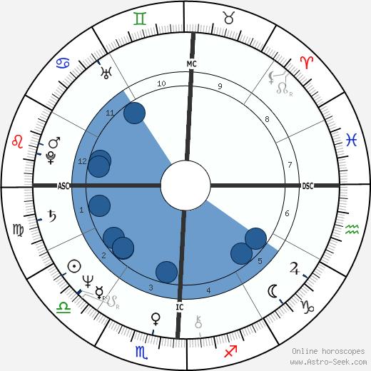 John Simenon wikipedia, horoscope, astrology, instagram
