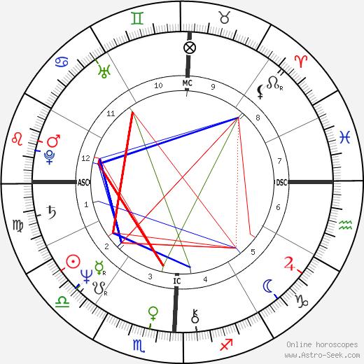 John Simenon день рождения гороскоп, John Simenon Натальная карта онлайн