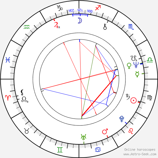 Luminița Gheorghiu день рождения гороскоп, Luminița Gheorghiu Натальная карта онлайн