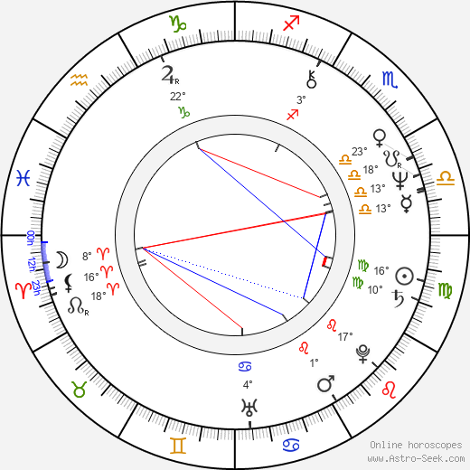 Maciej Szary birth chart, biography, wikipedia 2019, 2020