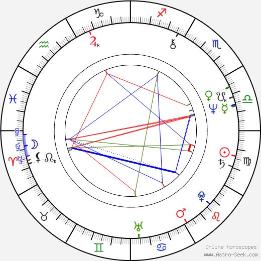 Maciej Szary день рождения гороскоп, Maciej Szary Натальная карта онлайн