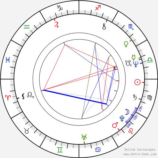 Mahesh Bhatt astro natal birth chart, Mahesh Bhatt horoscope, astrology