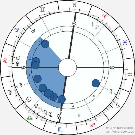Marjorie Claprood wikipedia, horoscope, astrology, instagram