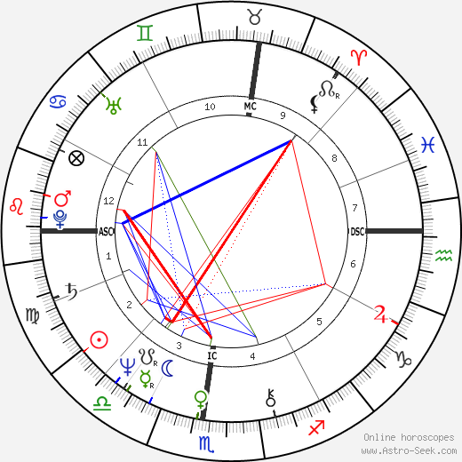 Marjorie Claprood день рождения гороскоп, Marjorie Claprood Натальная карта онлайн